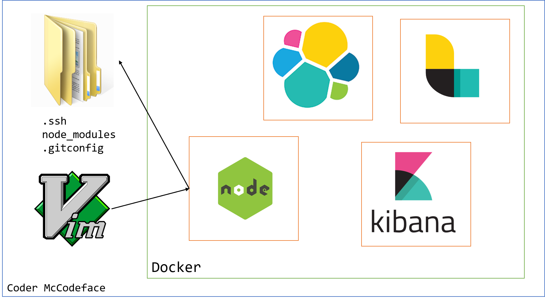 Containers - What Are They Good For? Local Dependencies