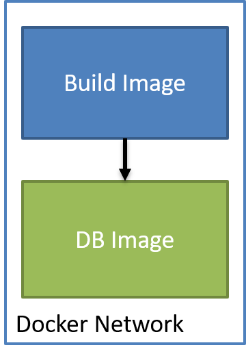 Docker Build Network with build and database images