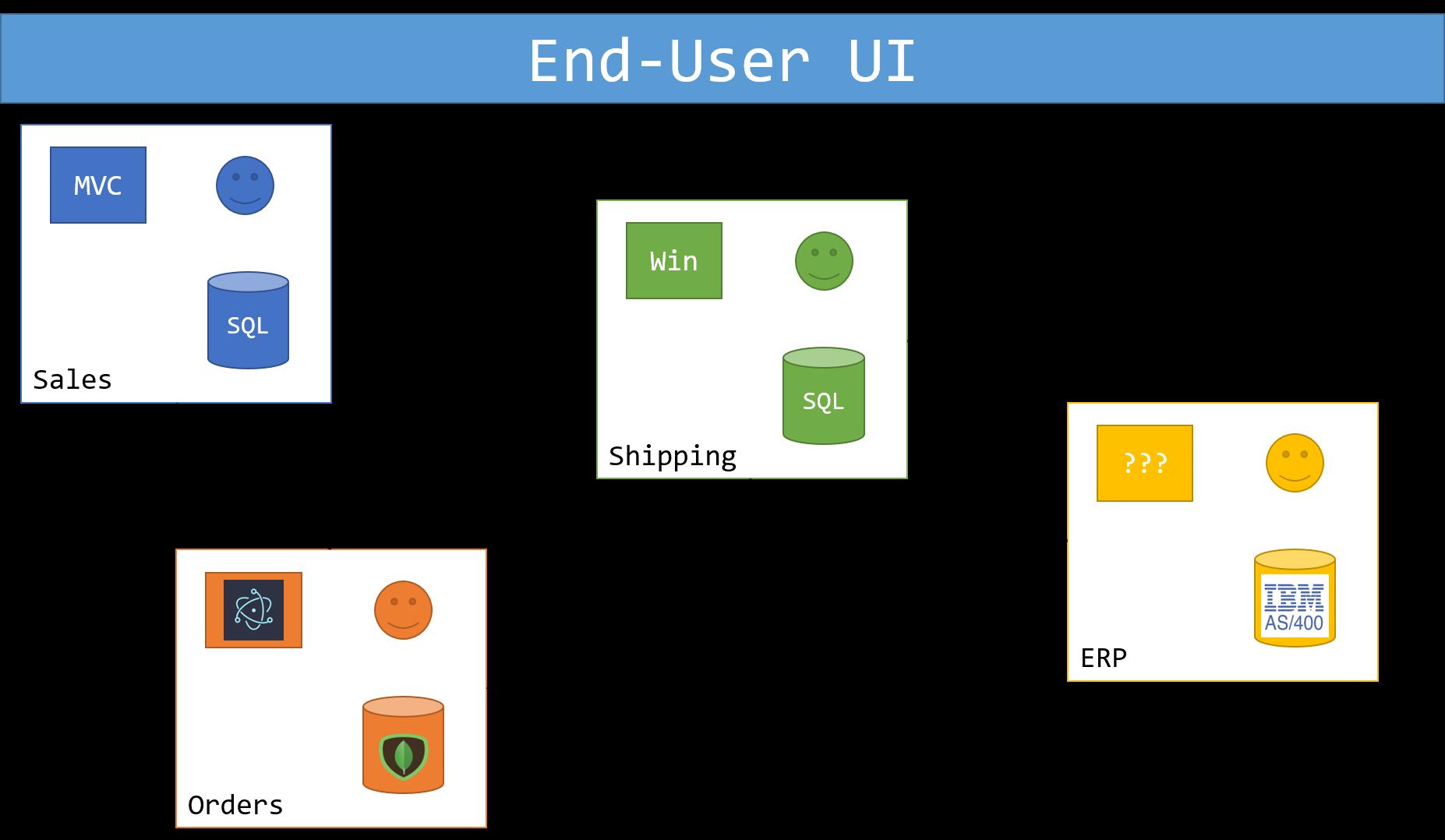 Composed UI