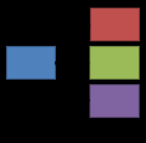 Client aggregation