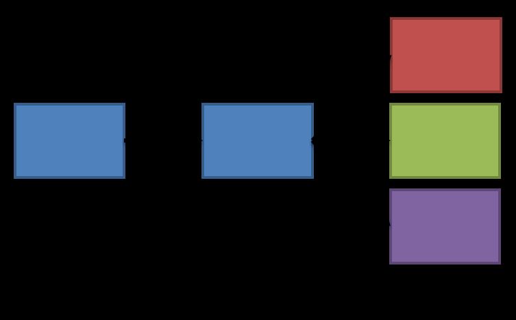 Server aggregation