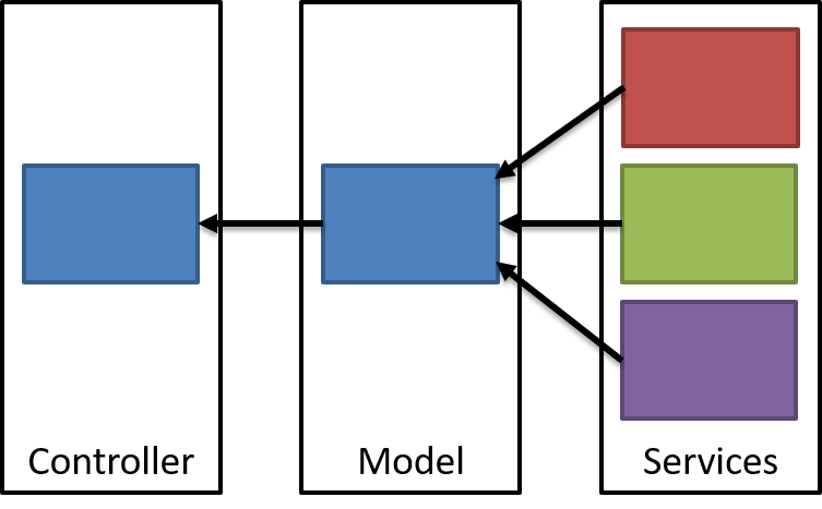 Service composition